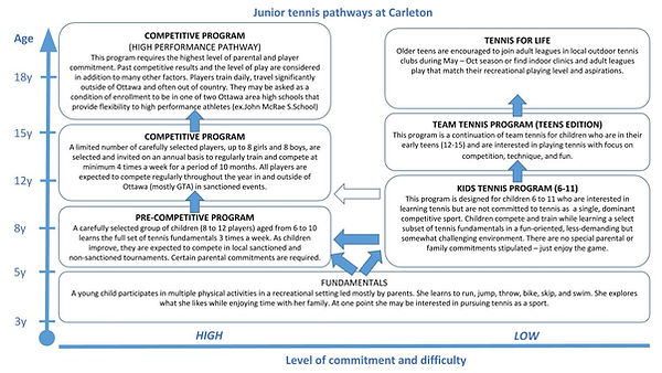 Junior Tennis Pathways - 2020.jpg