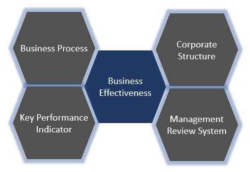 BUSINESS EFFECTIVENESS.png