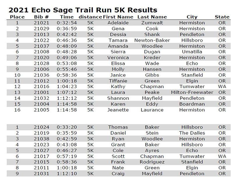 2021 5K Results.jpg