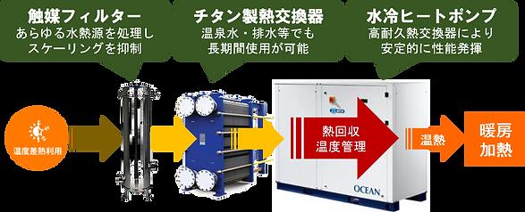 排熱回収利用システム.png