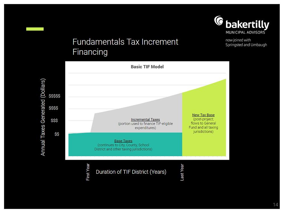 Fundamentals of Tax Increment Financing_Credit: Bakertilly Municipal Advisors