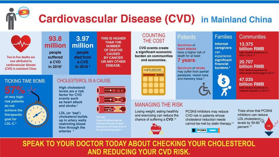 AMGEN CVD