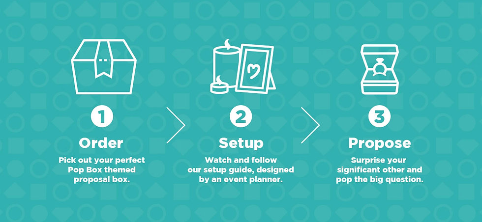 Proposal Box, Pop Box Proposal, Ready When You Are, 3 Steps For Pop Box, Order, Setup, Propose
