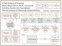 A Task Analysis of Drawing