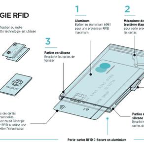 Technologie - Qu'est-ce que la RFID ?