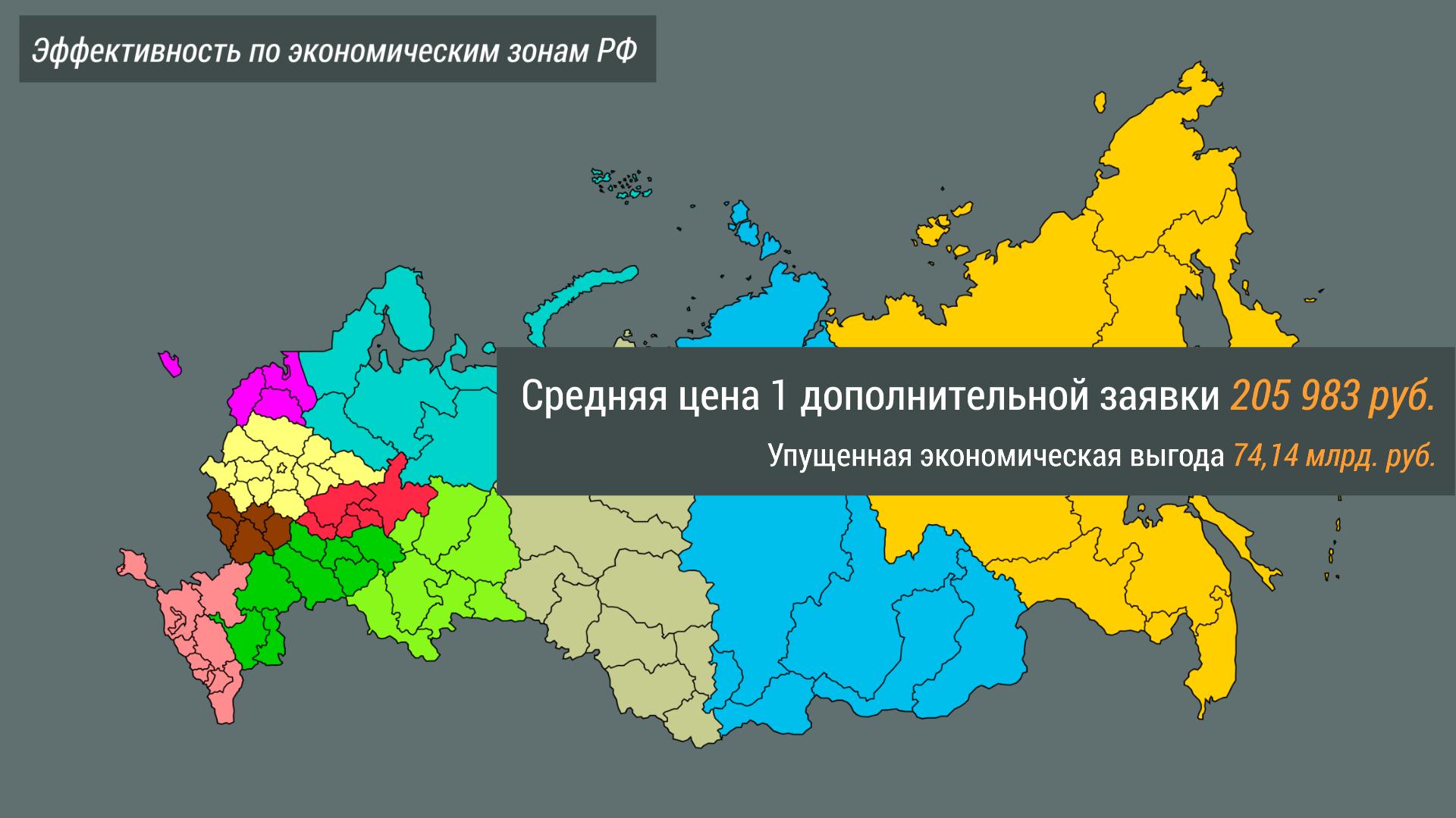 Экономическая эффективность по зонам РФ.