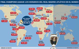 Horarios Final UEFA Champions League.
