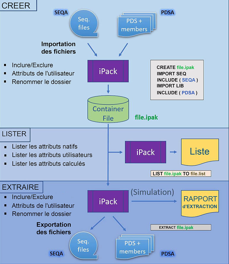 iPACK-Functions-FRA-et-ANG.jpg