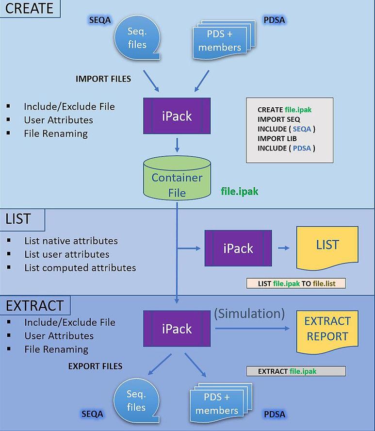 iPACK Functions.jpg