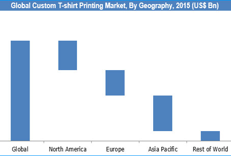 CUSTOM T-SHIRT PRINTING MARKET: Asia Pacific accounts for the largest market share worldwide