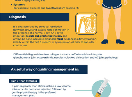 INFOGRAPHIC FOR FROZEN SHOULDER AND HOW I APPROACH MANAGEMENT