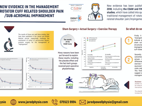 INFOGRAPHIC! Summarising new evidence in rotator cuff related shoulder pain from CSAW and FIMPACT st