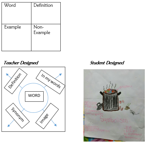 Thinking Outside of the Box: Not all Graphic Organizers have to be Square