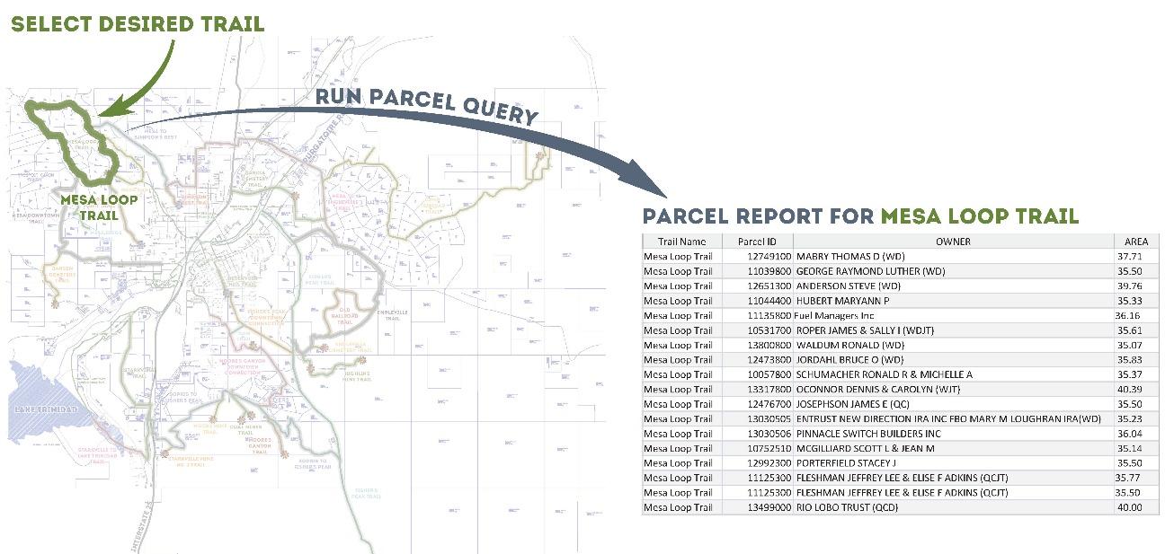 Trail/parcel query graphic