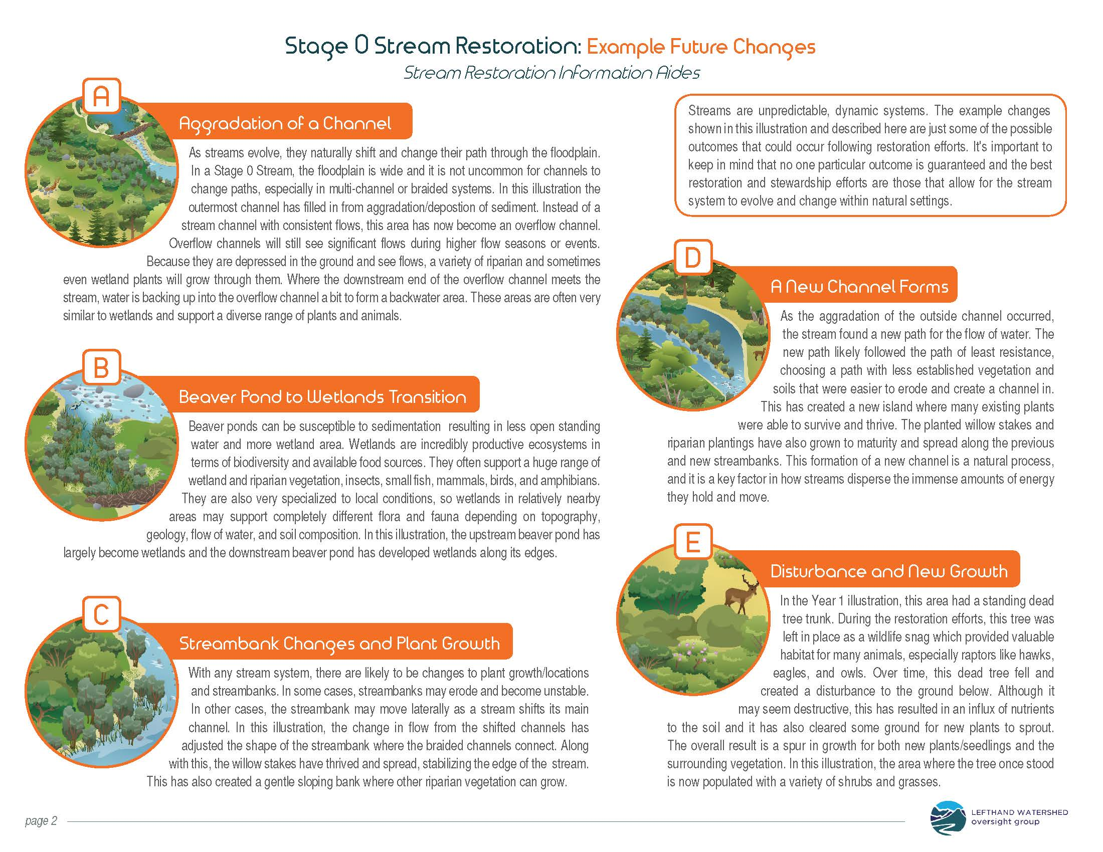 Restoration Possibilities - future conditions (back sheet)