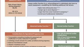 מה הסיכון לאי-ספיקת לב בהיריון במחלימות מסרטן?