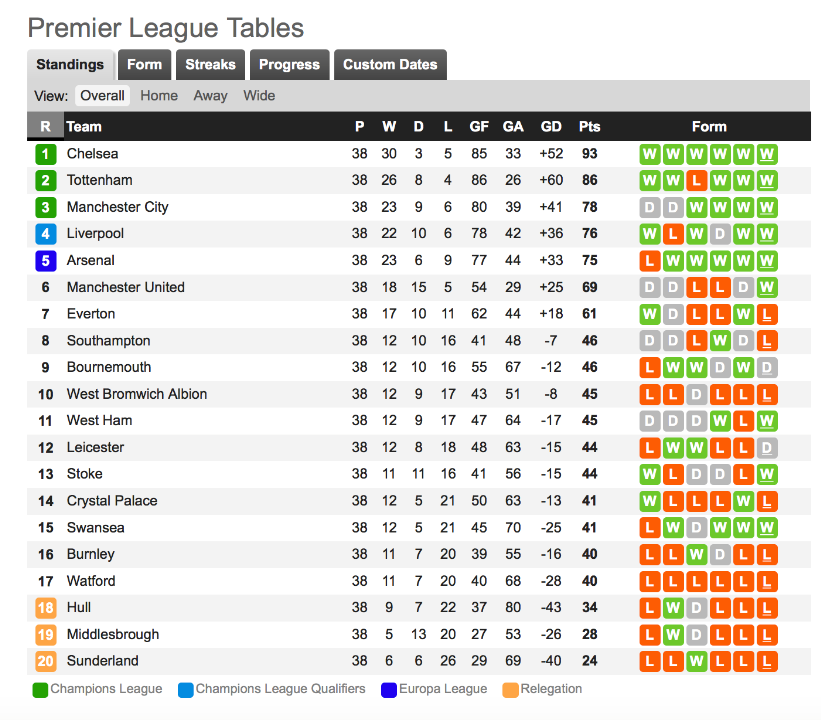 Pemier League Table
