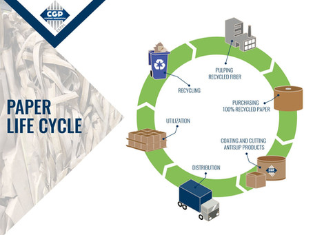 Our Sustainable Product Life Cycle