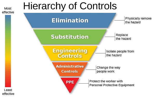 Hierarchy of Controls.png