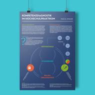 Infoposter - Kompetenzdiagnostik im Hochschulpraktikum