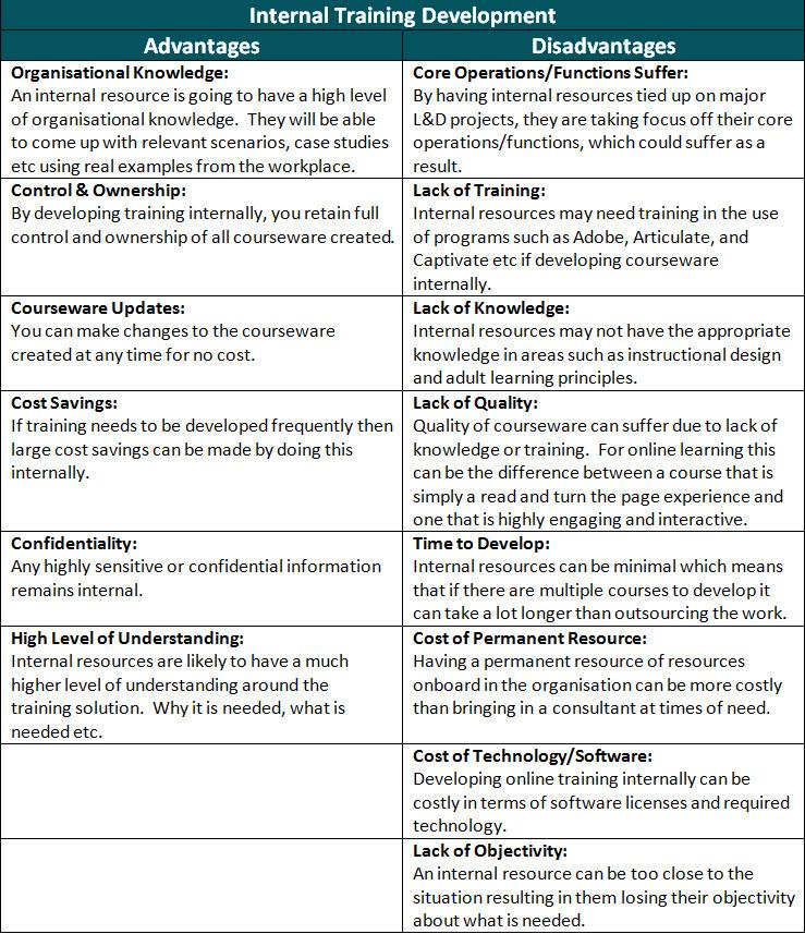 Internal Training Development