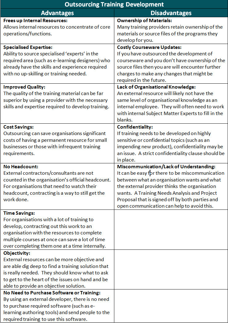 Outsourcing Training Development