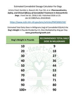 GHG CBD Dog Dose Chart