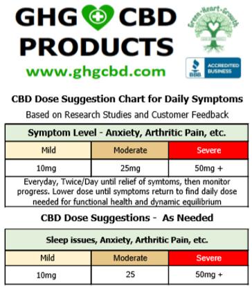 GHG CBD DOSE CHART JUNE 2020.png