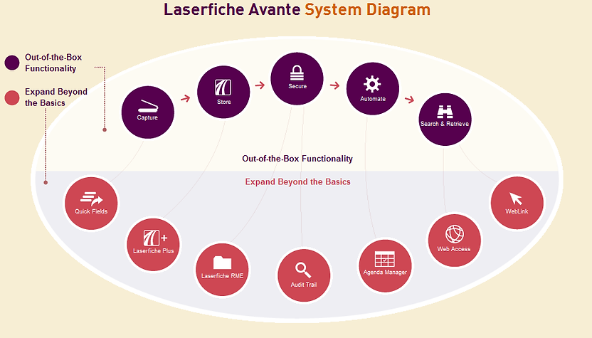 Laserfiche-Avante.png