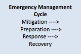 Emergency Preparedness, Part 5: Risk Assessment for Performing Arts Organizations