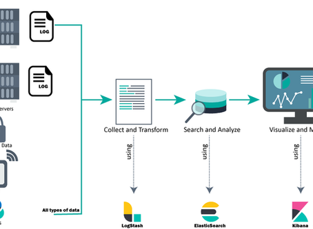 Researchers, research engineers, have you thought about ElasticSearch to drive your R&D?