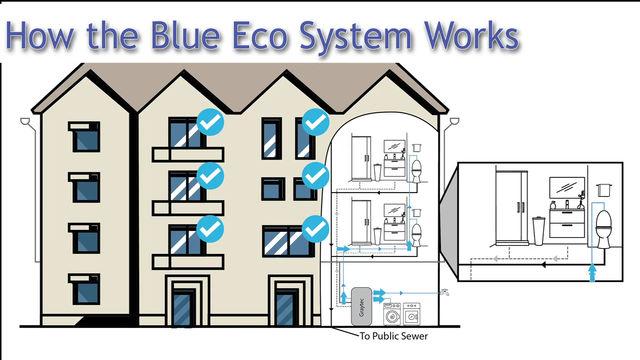 The Blue Eco System Nano Explainer