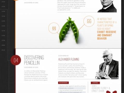 As grandes descobertas médicas (infográfico)