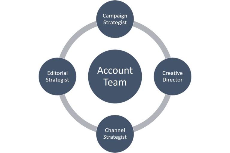 Account-Team-768x513