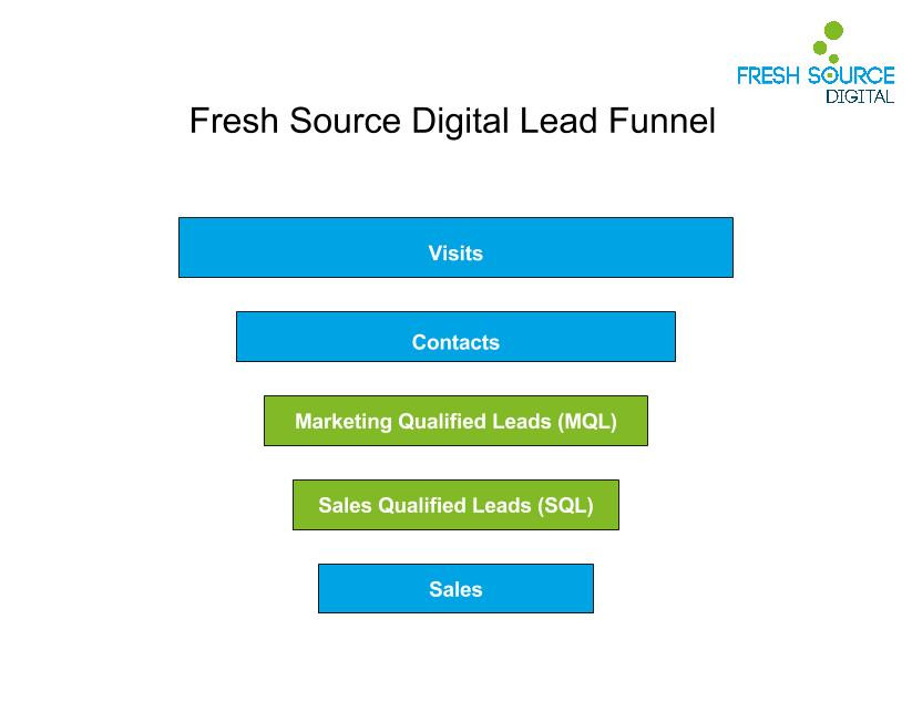 Fresh Source Lead Funnel (1)