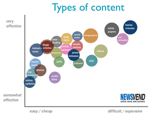 Content Performance by Type