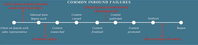 Common Inbound Failures