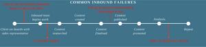 Common Inbound Failures