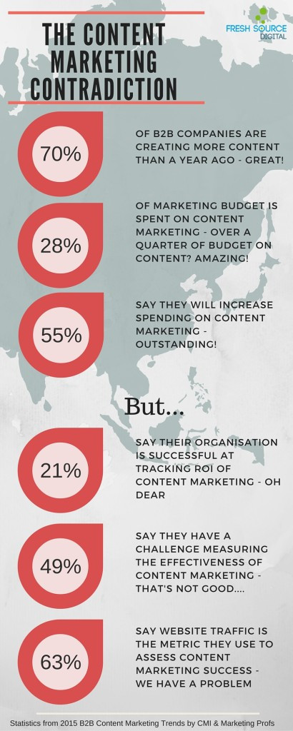 B2B Content Marketing Statistics (2)
