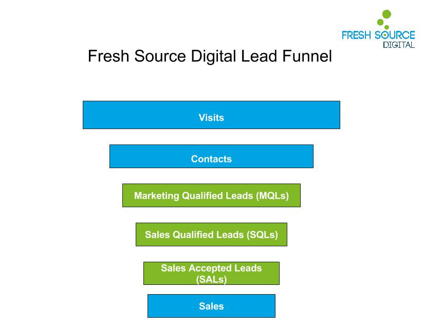 Fresh Source Lead Funnel (3) (1)