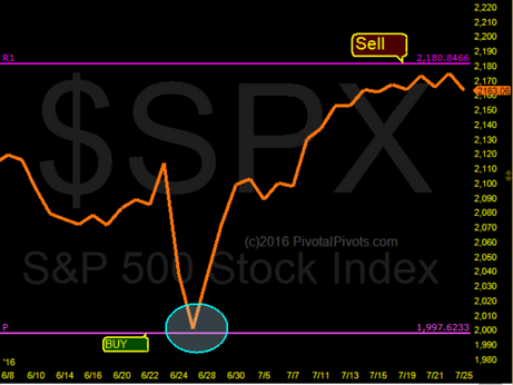 S&P 500 index close to Yearly Rez