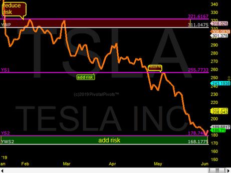 Tesla @ Ys2 support
