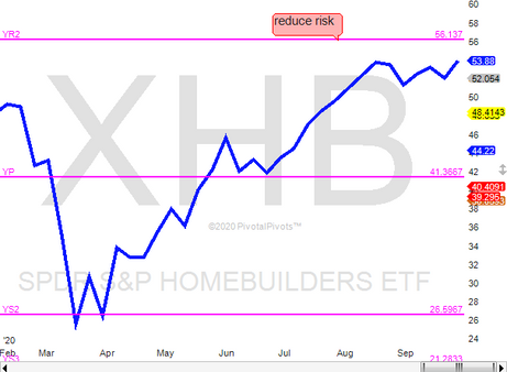 Home Builders rally near resistance