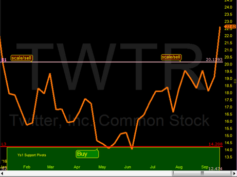 Twitter(TWTR) #1 buy pick in 2016