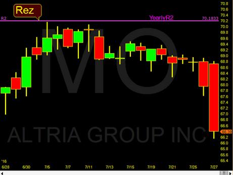 MO pulling back at Yr2 Pivot