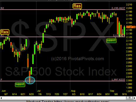SPX moves from Pivot 2 Pivot