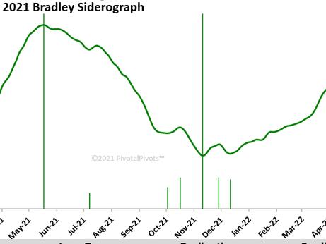 2021 Bradley model