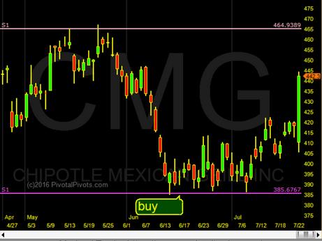 CMG - Home Run