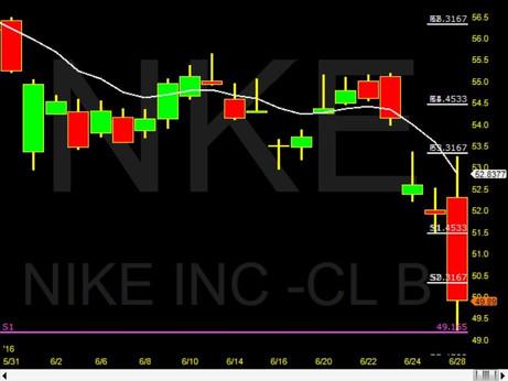 NKE tested the YearlyS1 Pivot