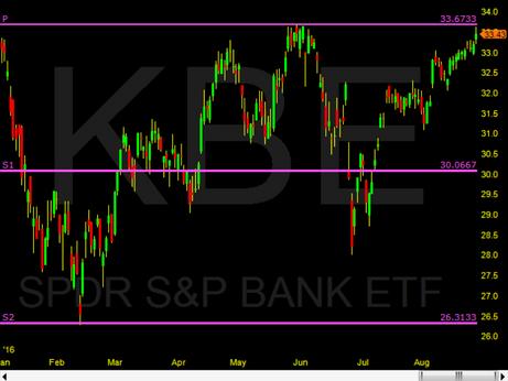 KBE bank rally is over!